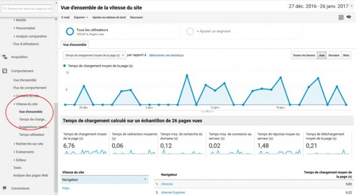 analytics-vitesse-site-ecommerce